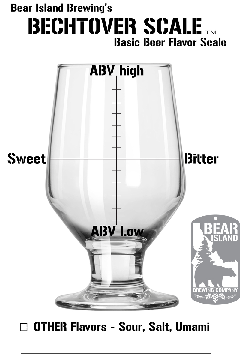 Bechtover Scale
